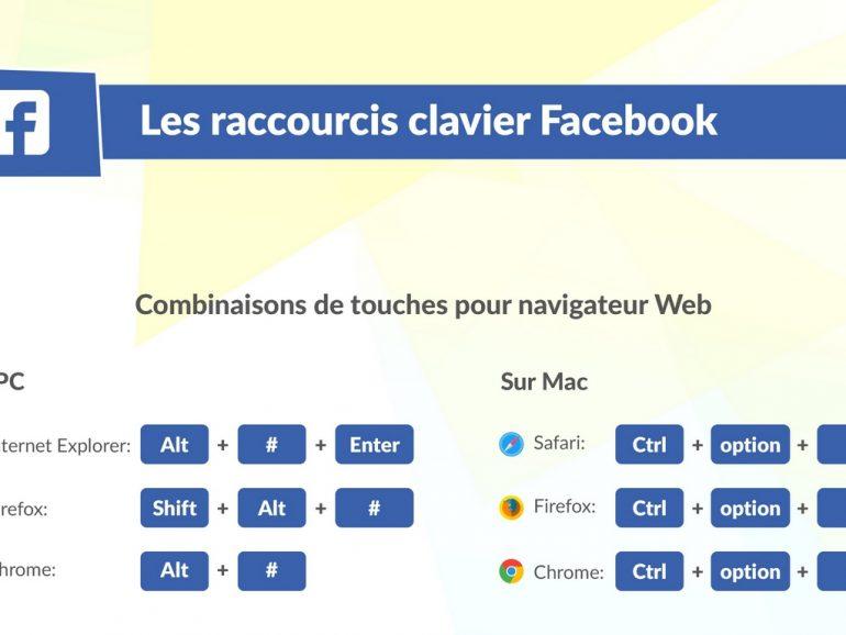 Les raccourcis clavier pour vos réseau sociaux (infographie)